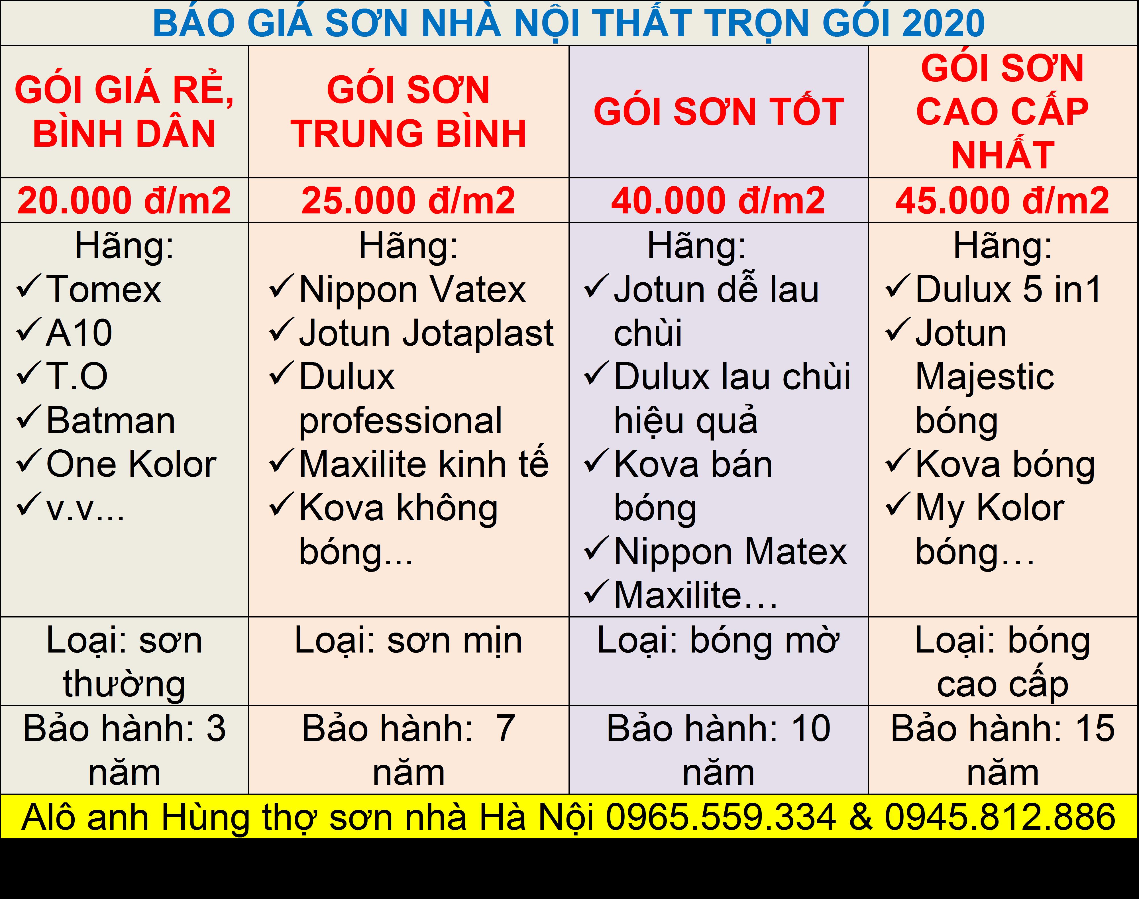 Báo giá sợn nhà trọn gói tại Hà Nội mới nhất 2020