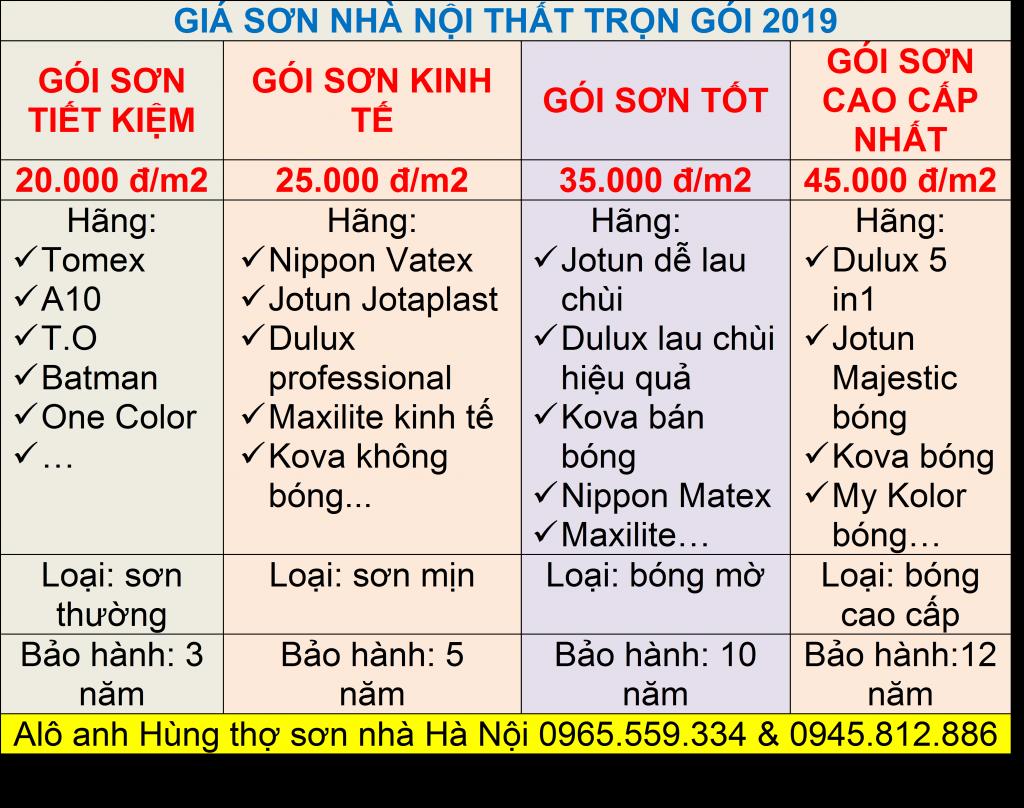 Giá sơn nhà trọn gói tại Hà Nội giá rẻ nhất